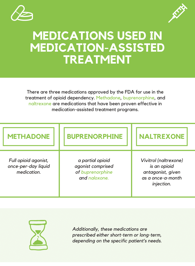 Medications Used in Medication-Assisted Treatment