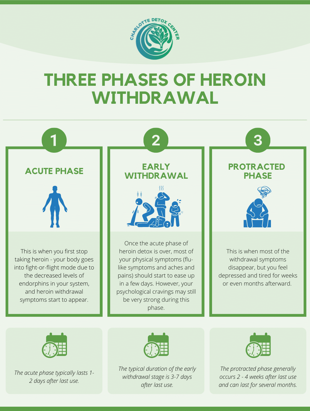 three phases of heroin withdrawal